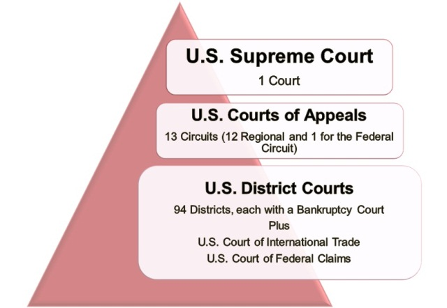 Federal Courts DIAGRAM-levels-of-courts1.jpg
