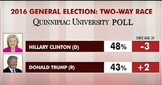 National-pollClinton-leads-Trump-by-5.jpg