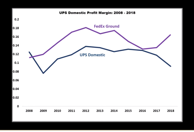 UPS Spirals Towards Collapse | BrownCafe - UPSers talking