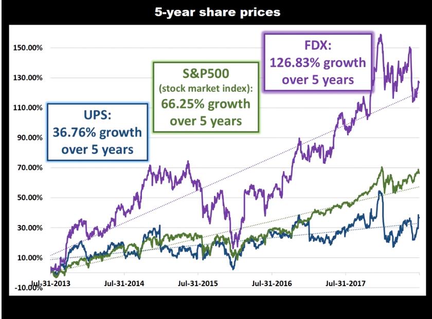 UPS SnP500 FedEx stock prices.jpg
